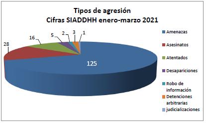 Cifras SIADDHH enero - marzo 2021